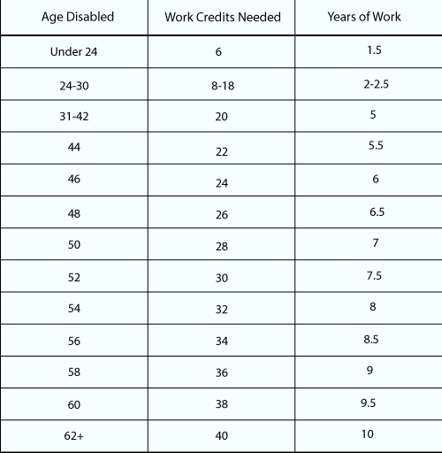 Social Diability Lawyer Social Disability Lawyer Blog Work Credits For Social Security Disability In 2020